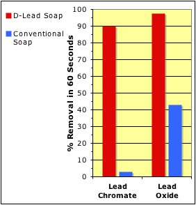 Lead Removal Chart